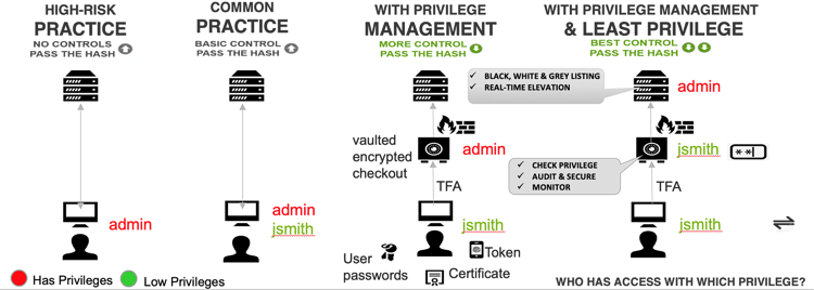Combining privileged access management with application control
