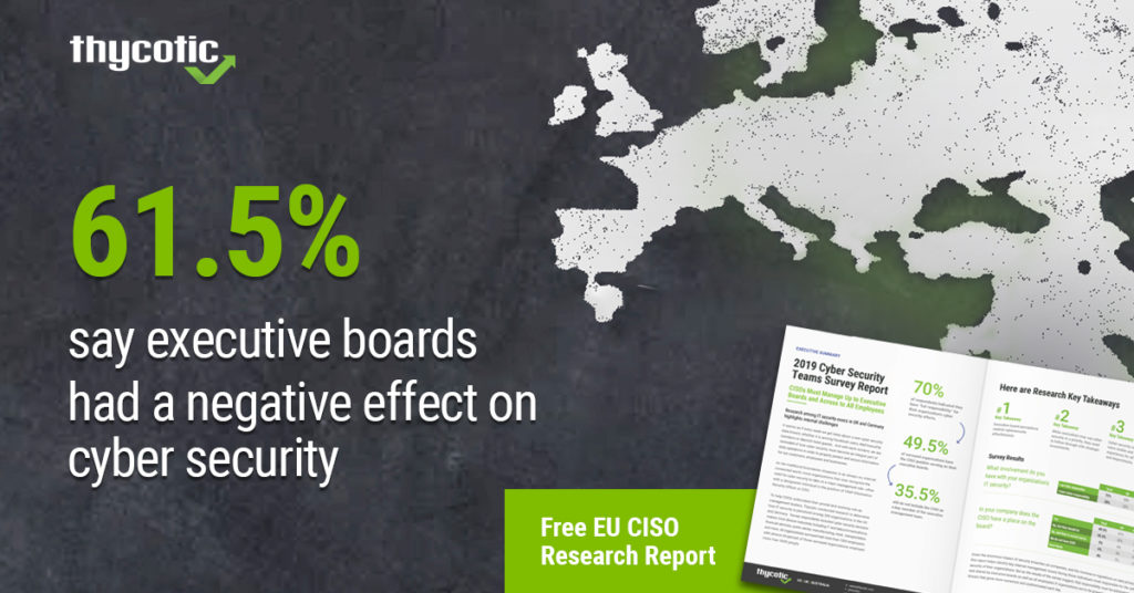 61.5% say executive boards had a negative effect on cyber security