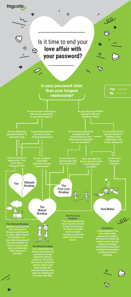 Infographic   Break up with your Password
