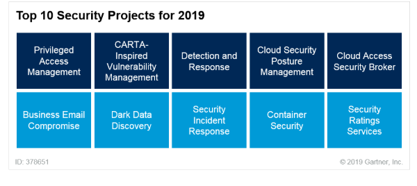 Gartner's Top 10 Security Projects for 2019