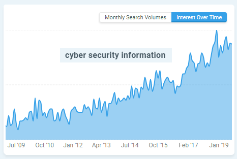 Mangools search chart for cyber security information.