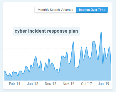 Mangools search chart for cyber incident response plan