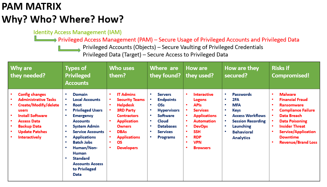 Password Managers to Privileged Access Management: The Evolution