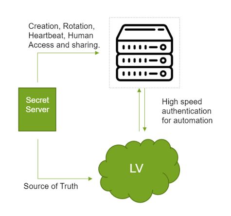 High Speed Password Vault Diagram