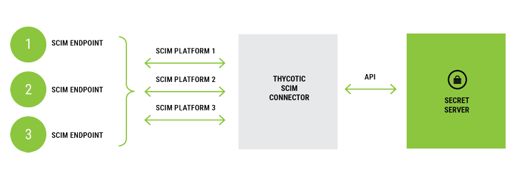 Secret Server can communicate with multiple SCIM enabled platforms at one time.