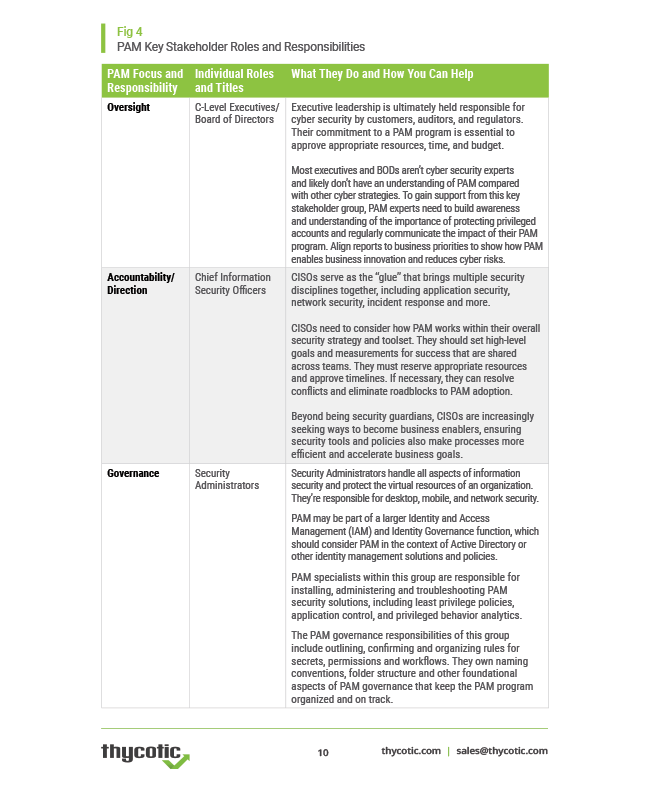 PAM Key Stakeholder Roles and Responsibilities