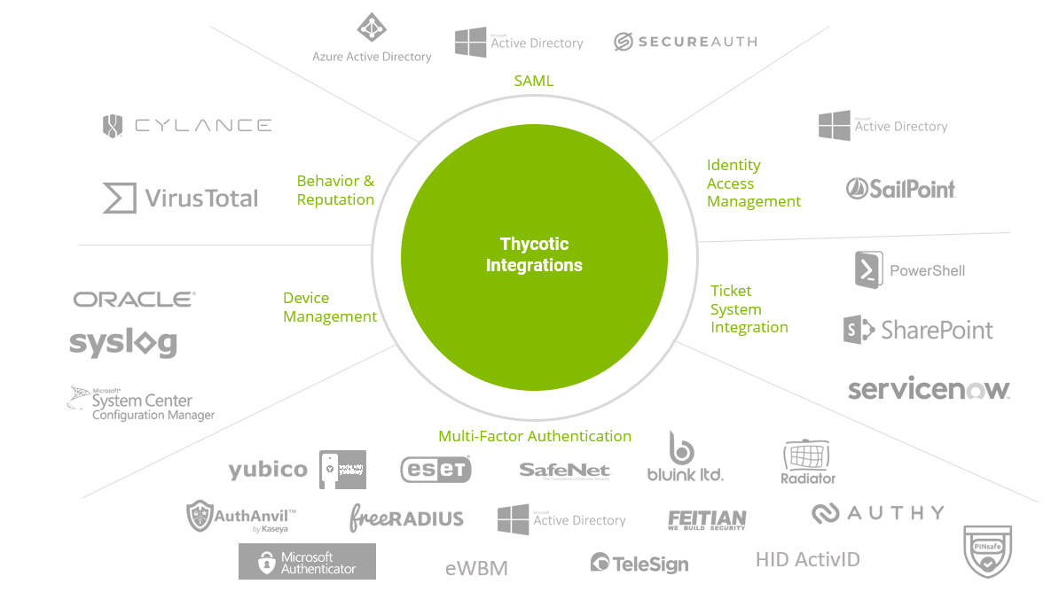 Thycotic Integrations
