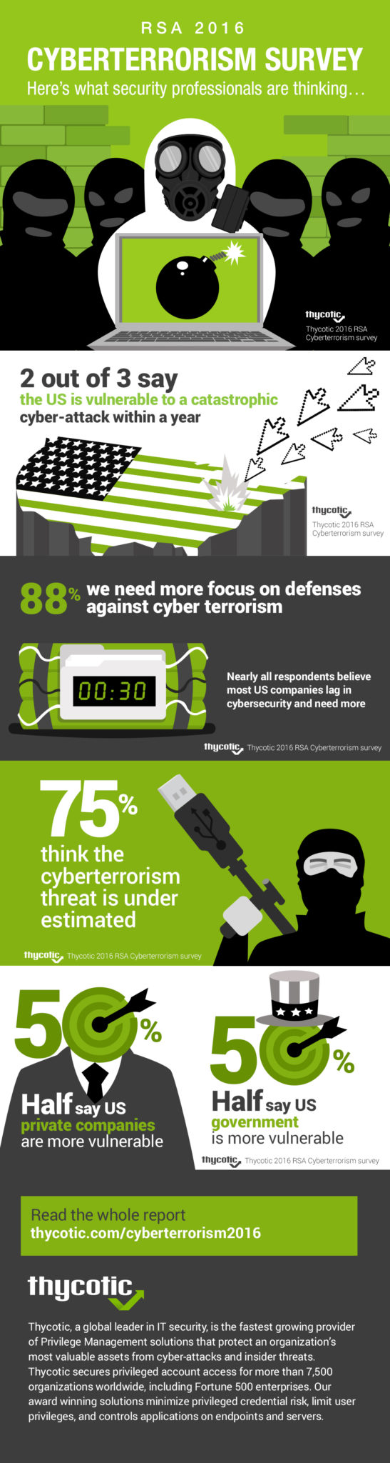 Cyber Terrorism Infographic for RSA Cyber Terrorism Survey 2016