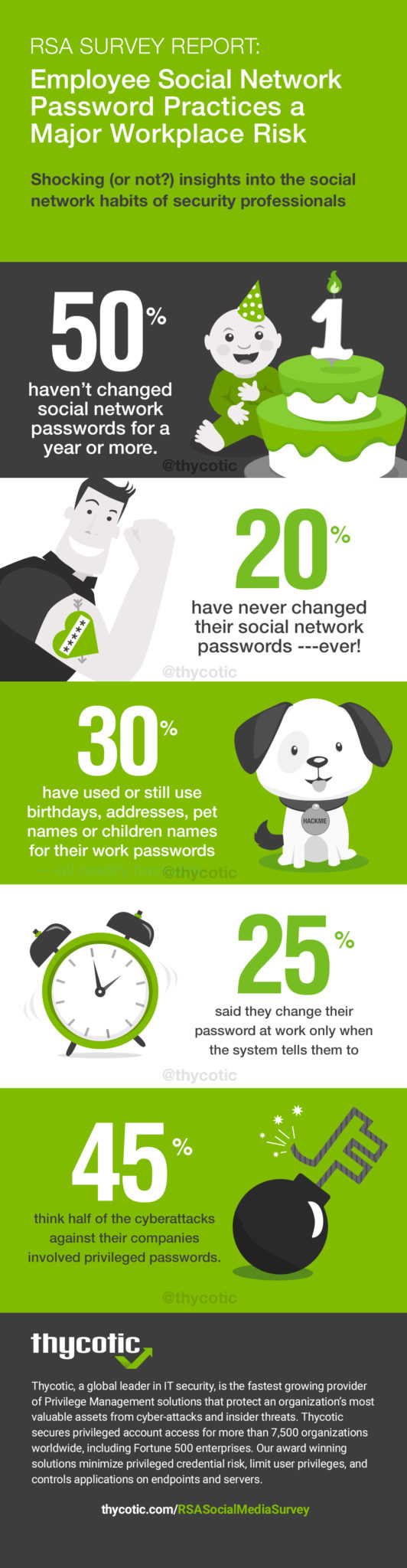 RSA Password Security Report - Employee Social Network Password Practices a Major Workplace Risk