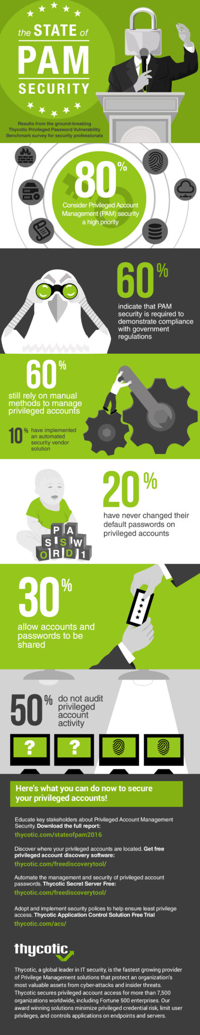 State of PAM Infographic - Privileged Account Management and Security by Thycotic