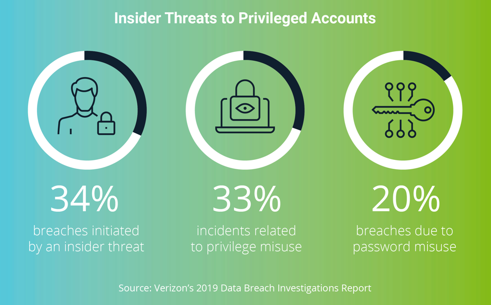 Insider Threats to Privileged Accounts