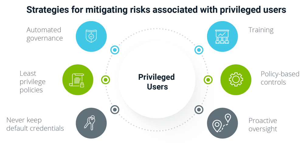 Mitigating risks with privileged users