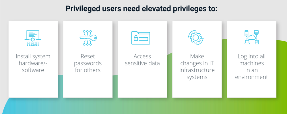 Privileged users and elevated privileges