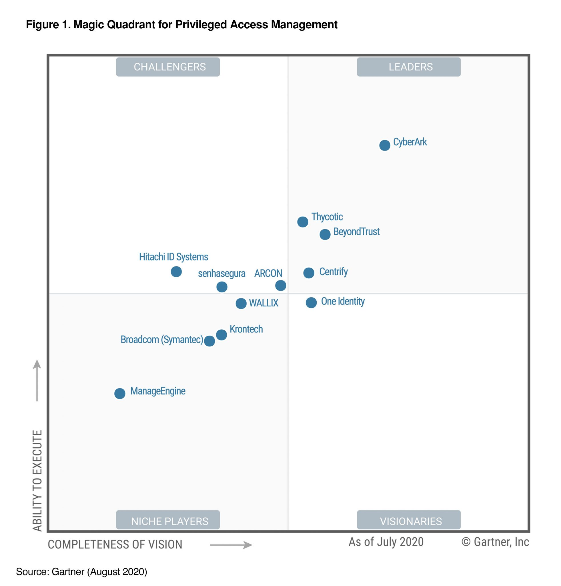 Gartner magic quadrant for PAM