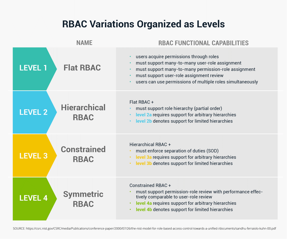 RBAC Variations as Levels