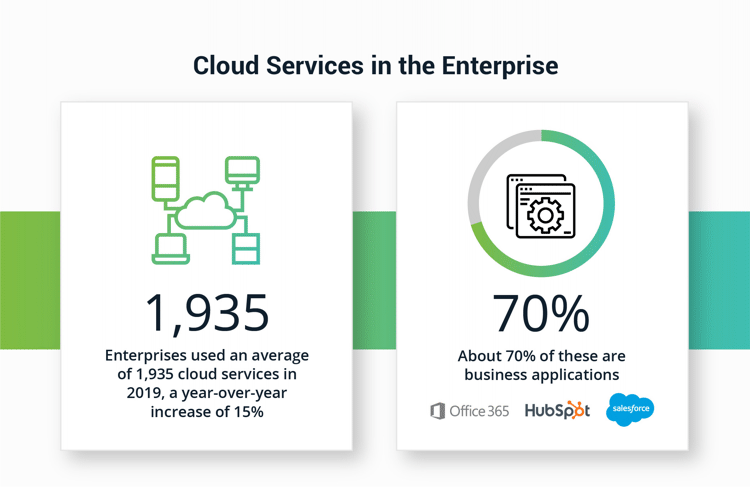 Cloud Services and Business Applications in the Enterprise
