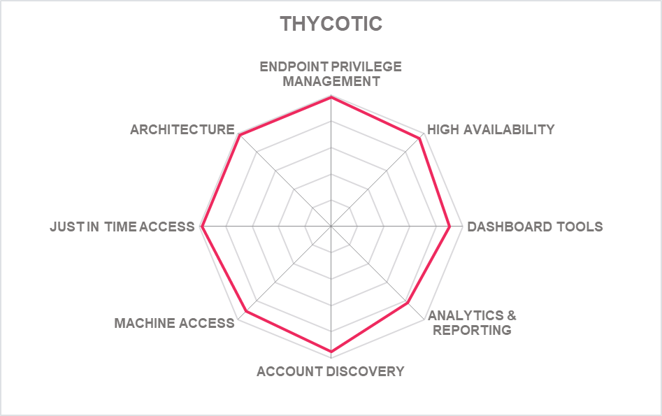 Thycotic Chart - Leadership Compass Report